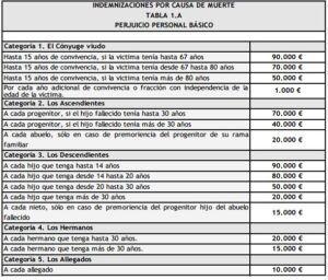 Tabla de Indemnización por Accidente de Tráfico Sevilla